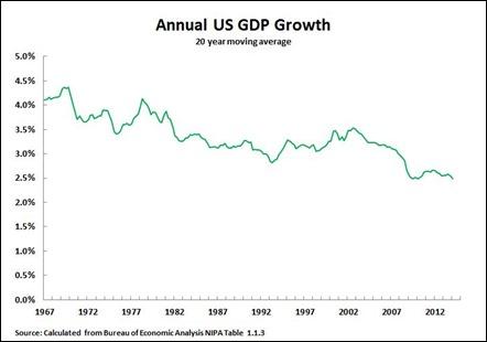 Pertumbuhan PDB (Pendapatan Domestik Bruto) Tahunan AS