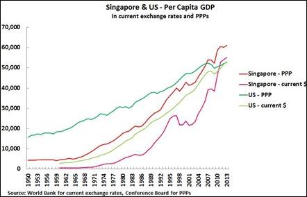 Singapura & AS – PDB per Kapita Pada Nilai Tukar Saat itu [per tahun] dan PPP