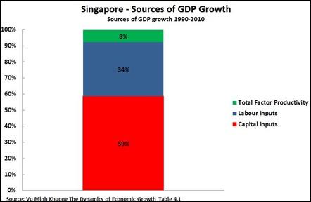 [Singapura – Sumber-Sumber Pertumbuhan PDB Sumber-Sumber Pertumbuhan PDB 1990-2010]