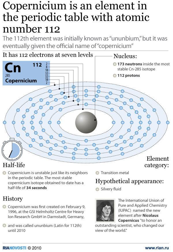 dk-68c-copernicium-elemen