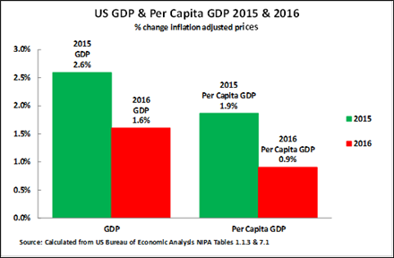 Dk-85a-John Ross-strong US recovery a myth